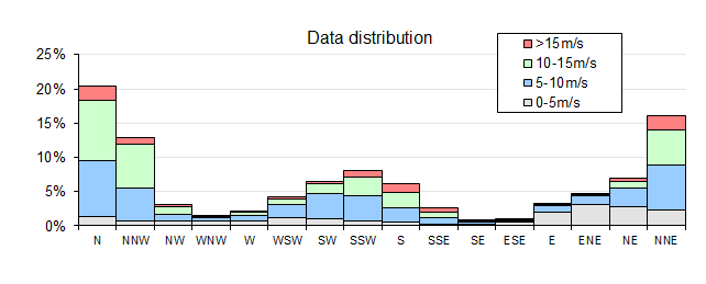 Wind data distribution